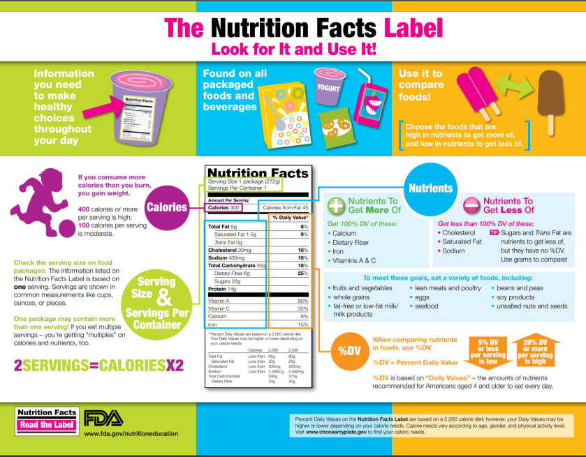 food label infographic