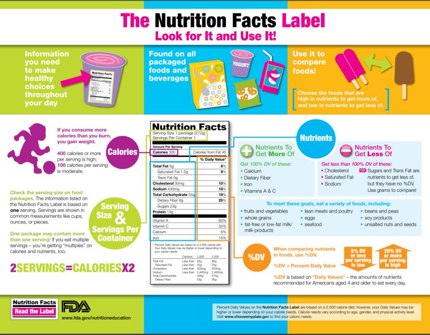 food label infographic
