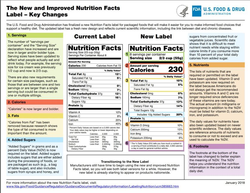 What's new on the Nutrition Facts Label